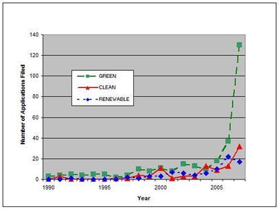 Green_chart_3