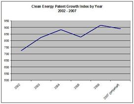 Cep_index_by_year_3rd_quarter_200_4