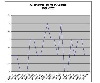 Geothermal2_by_quarter_3rd_quarte_4