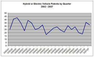 Hybridelectric_by_quarter_3rd_qua_6