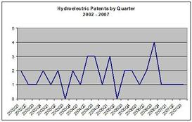 Hydroelectric_by_quarter_3rd_quarte