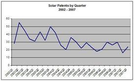 Solar_by_quarter_3rd_quarter_2007_2