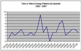 Tidewave_by_quarter_3rd_quarter_200