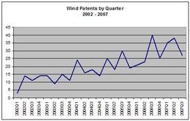 Wind_by_quarter_3rd_quarter_2007_2